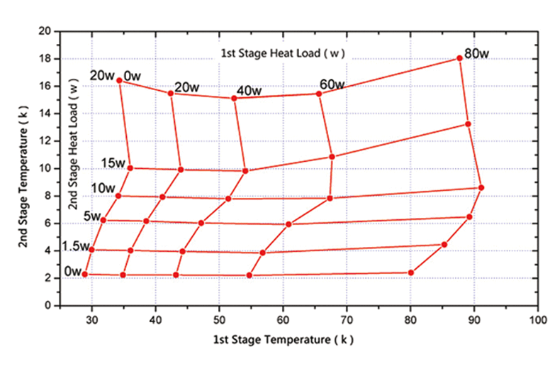 Typical load map for cryocooler 35W-50K & 1.5W-4.2K