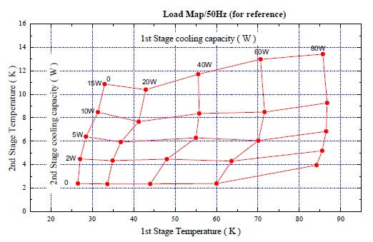 Typical load map for cryocooler 35W-50K & 1.8W-4.2K