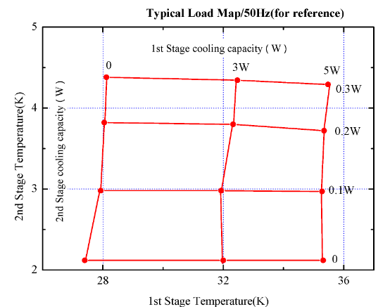 Typical load map for cryocooler 3W-45K & 0.25W-4.2K