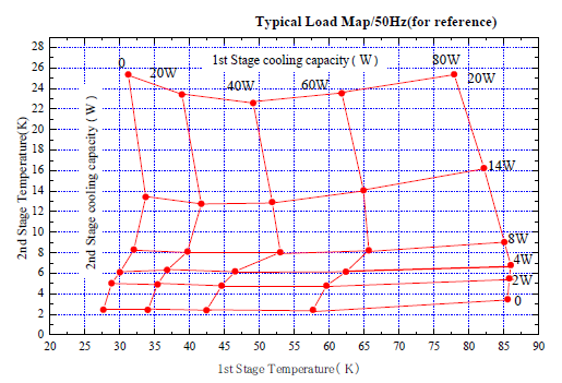 Typical load map for cryocooler 40W-45K & 1.2W-4.2K