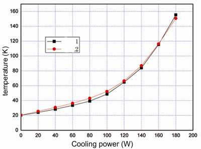 Typical load map for cryocooler 54W-40K